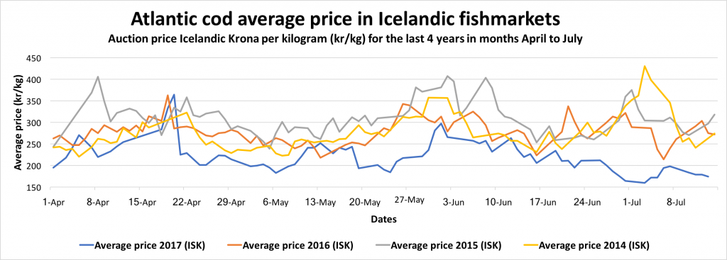 Atlantic cod market export prices in iceland icefishnews for Atlantic fish market